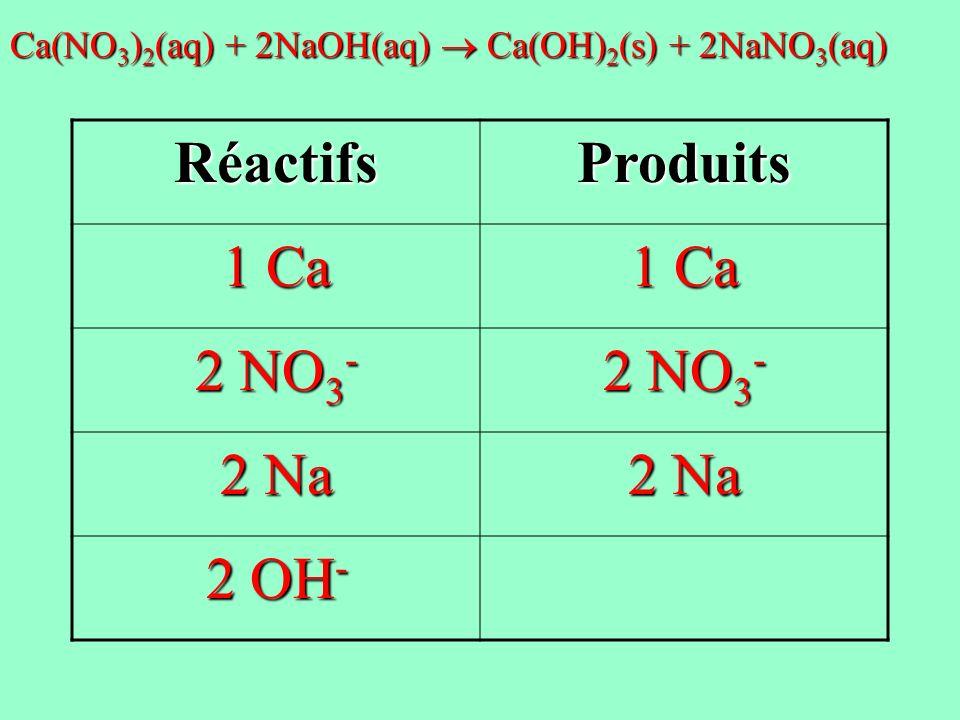 RéactifsProduits 1 Ca 2 NO 3 - 2 Na 2 OH - Ca(NO 3 ) 2 (aq) + 2NaOH(aq) Ca(OH) 2 (s) + 2NaNO 3 (aq)