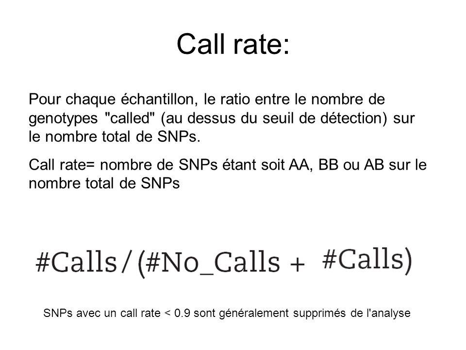 Call rate: Pour chaque échantillon, le ratio entre le nombre de genotypes