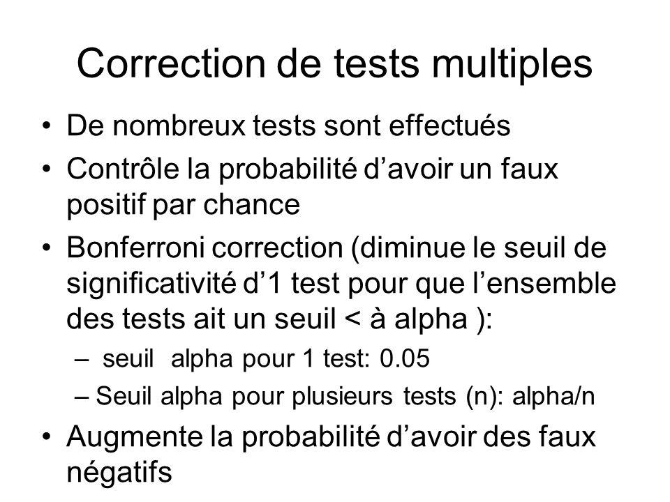 Correction de tests multiples De nombreux tests sont effectués Contrôle la probabilité davoir un faux positif par chance Bonferroni correction (diminu