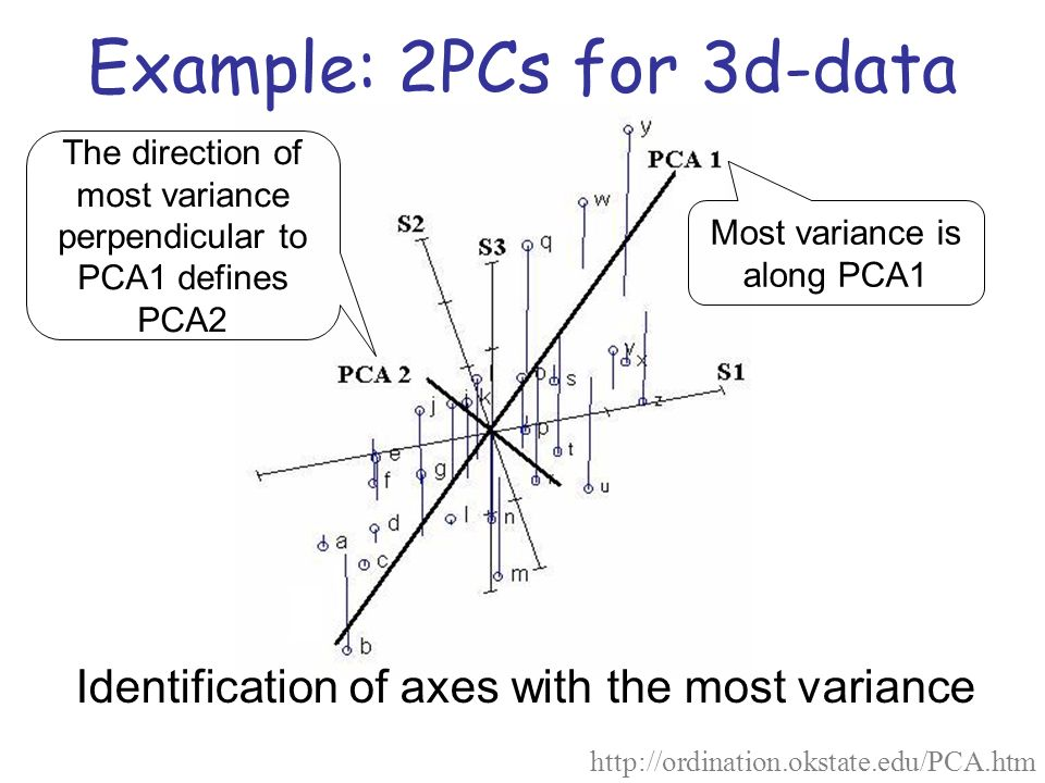 Example: 2PCs for 3d-data http://ordination.okstate.edu/PCA.htm Identification of axes with the most variance Most variance is along PCA1 The directio