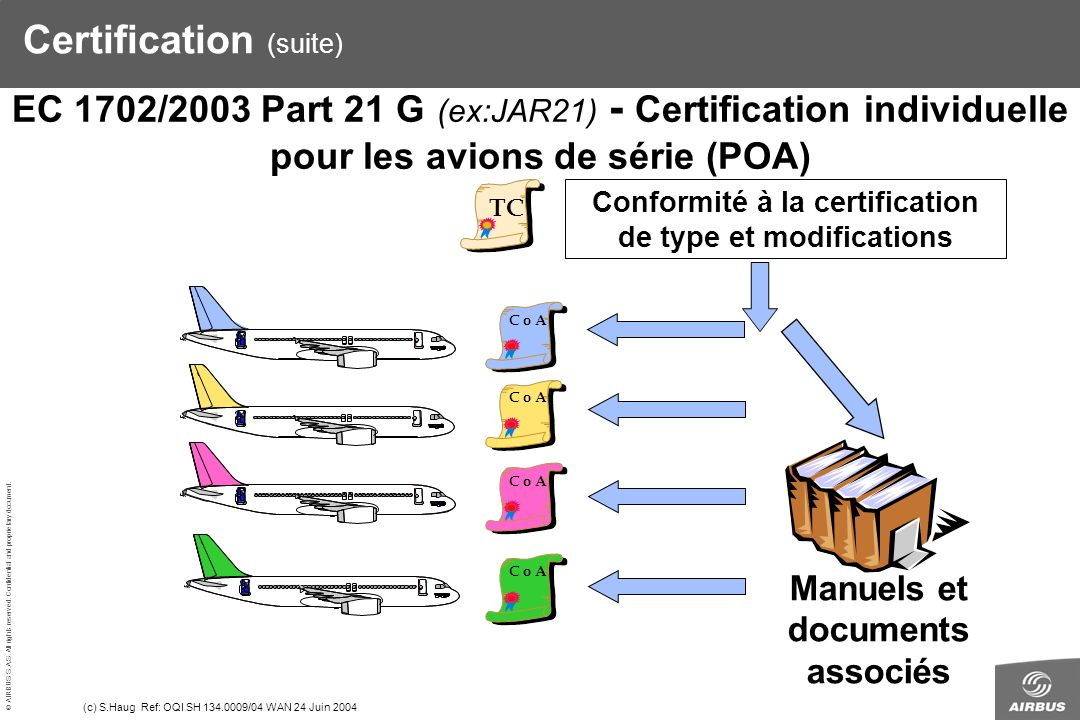 © AIRBUS S.A.S. All rights reserved. Confidential and proprietary document. (c) S.Haug Ref: OQI SH 134.0009/04 WAN 24 Juin 2004 Conformité à la certif
