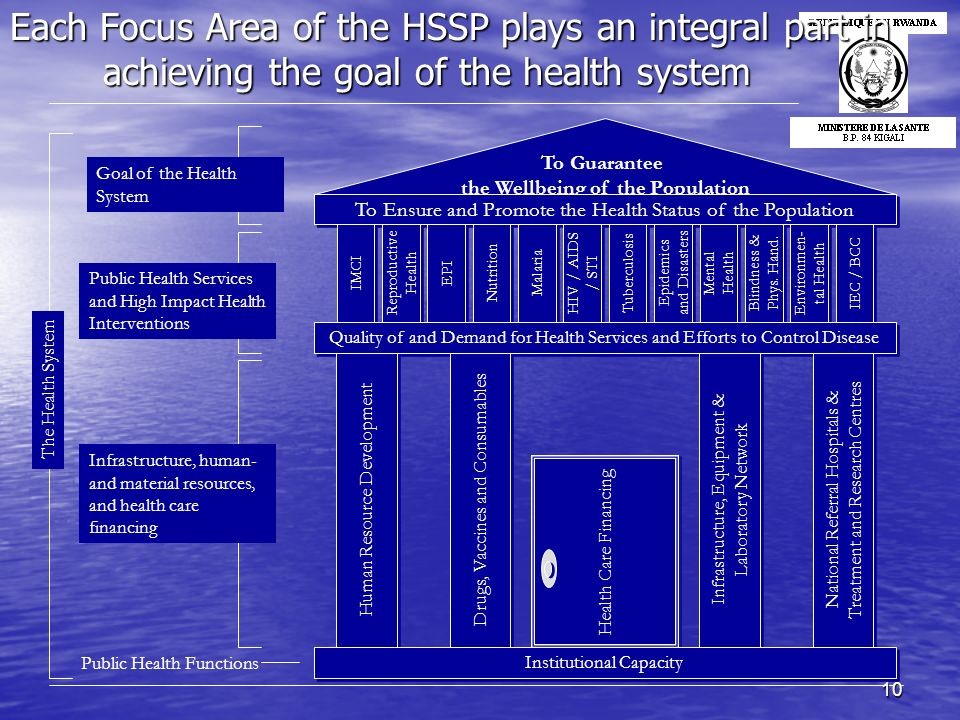 10 Each Focus Area of the HSSP plays an integral part in achieving the goal of the health system The Health System Public Health Functions Infrastruct