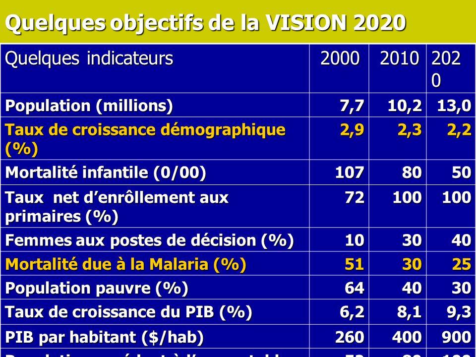 5 Quelques objectifs de la VISION 2020 Quelques indicateurs 2000 2000 2010 2010 202 0 Population (millions) 7,710,213,0 Taux de croissance démographique (%) 2,92,32,2 Mortalité infantile (0/00) 1078050 Taux net denrôllement aux primaires (%) 72100100 Femmes aux postes de décision (%) 103040 Mortalité due à la Malaria (%) 513025 Population pauvre (%) 644030 Taux de croissance du PIB (%) 6,28,19,3 PIB par habitant ($/hab) 260400900 Population accédant à leau potable (%) 5280100 Accès à lElectricité (%) 22535