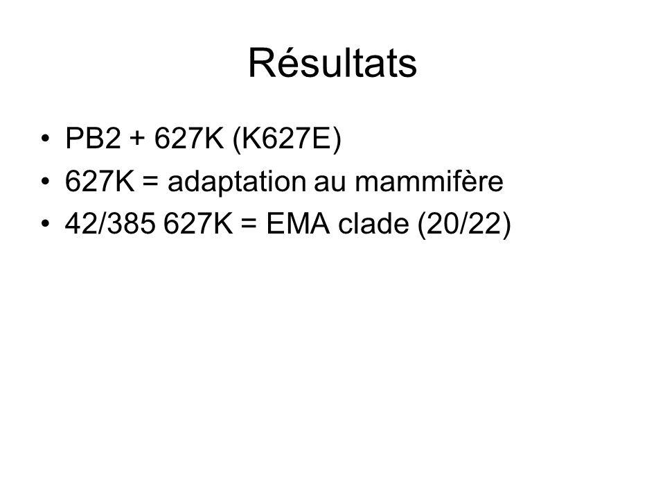 Résultats PB2 + 627K (K627E) 627K = adaptation au mammifère 42/385 627K = EMA clade (20/22)