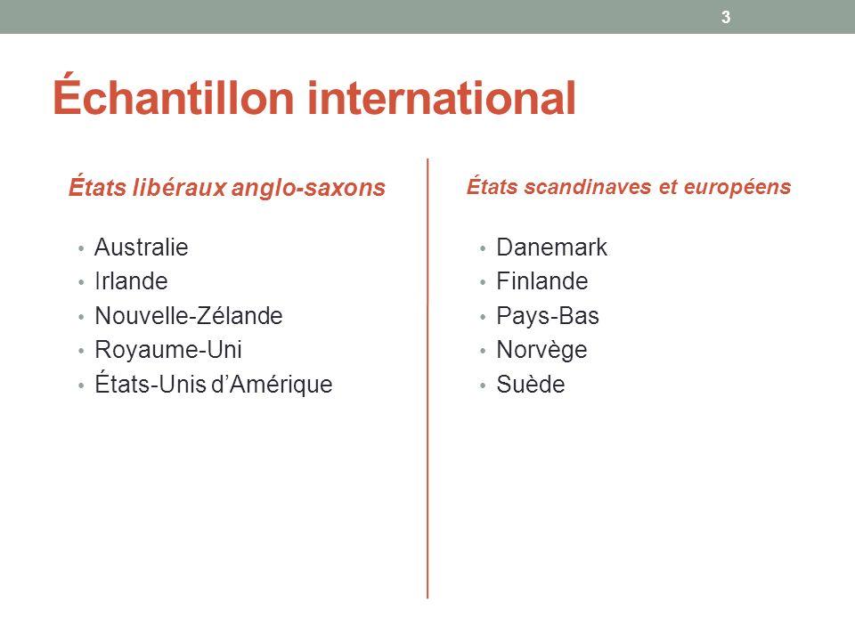 Échantillon international États libéraux anglo-saxons Australie Irlande Nouvelle-Zélande Royaume-Uni États-Unis dAmérique États scandinaves et europée