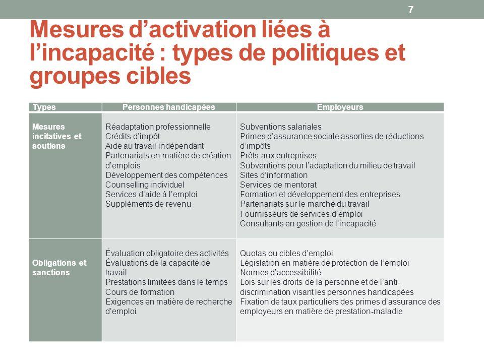 Mesures dactivation liées à lincapacité : types de politiques et groupes cibles TypesPersonnes handicapéesEmployeurs Mesures incitatives et soutiens R