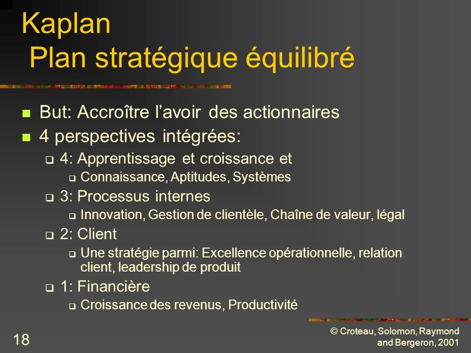 © Croteau, Solomon, Raymond and Bergeron, 2001 18 Kaplan Plan stratégique équilibré But: Accroître lavoir des actionnaires 4 perspectives intégrées: 4