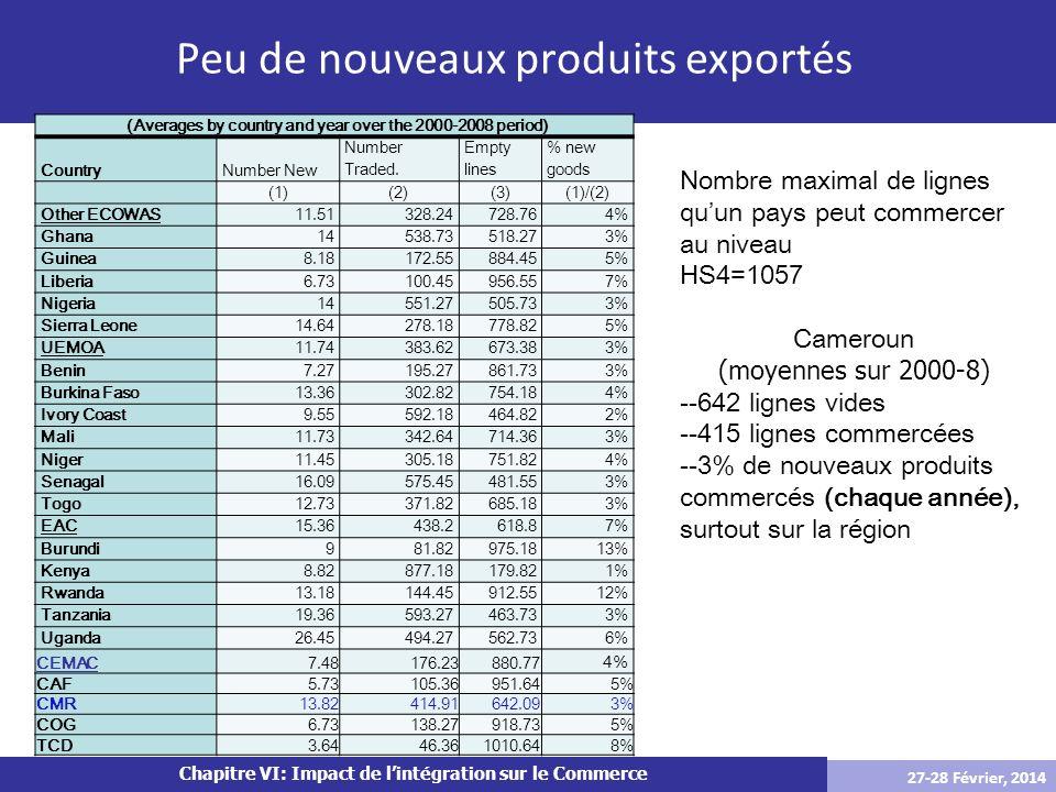 Chapitre VI: Impact de lintégration sur le Commerce Peu de nouveaux produits exportés (Averages by country and year over the 2000-2008 period) Country