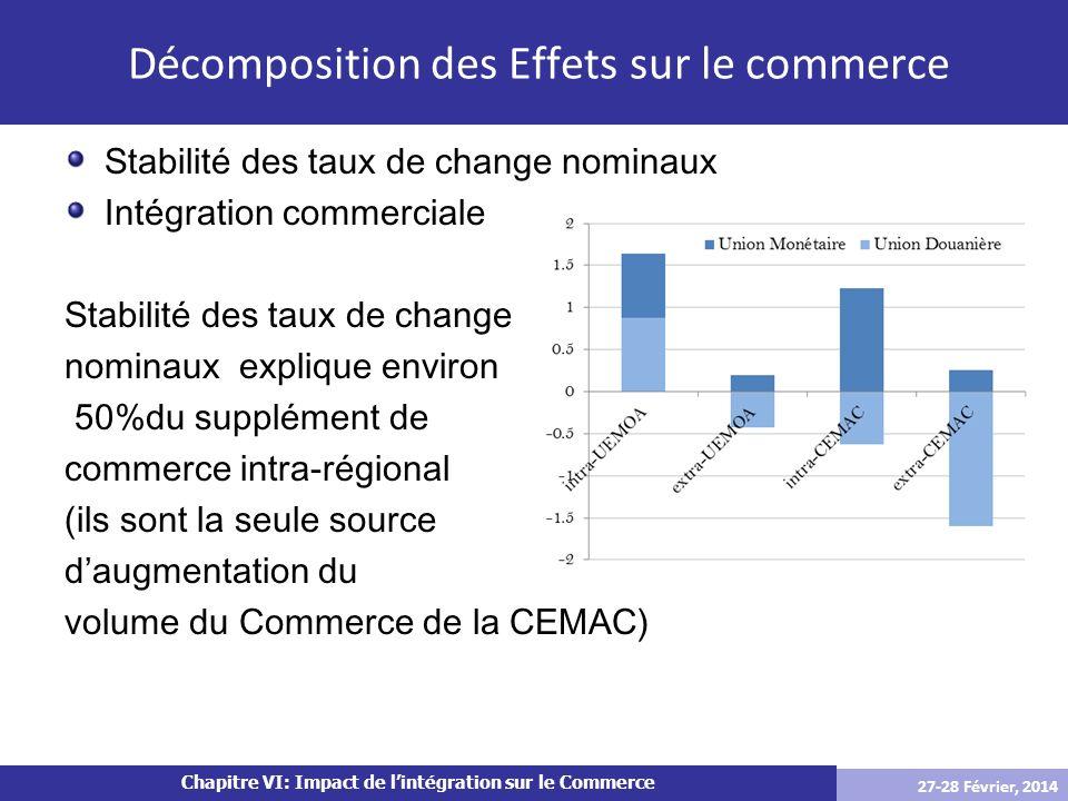 Chapitre VI: Impact de lintégration sur le Commerce Stabilité des taux de change nominaux Intégration commerciale Stabilité des taux de change nominau