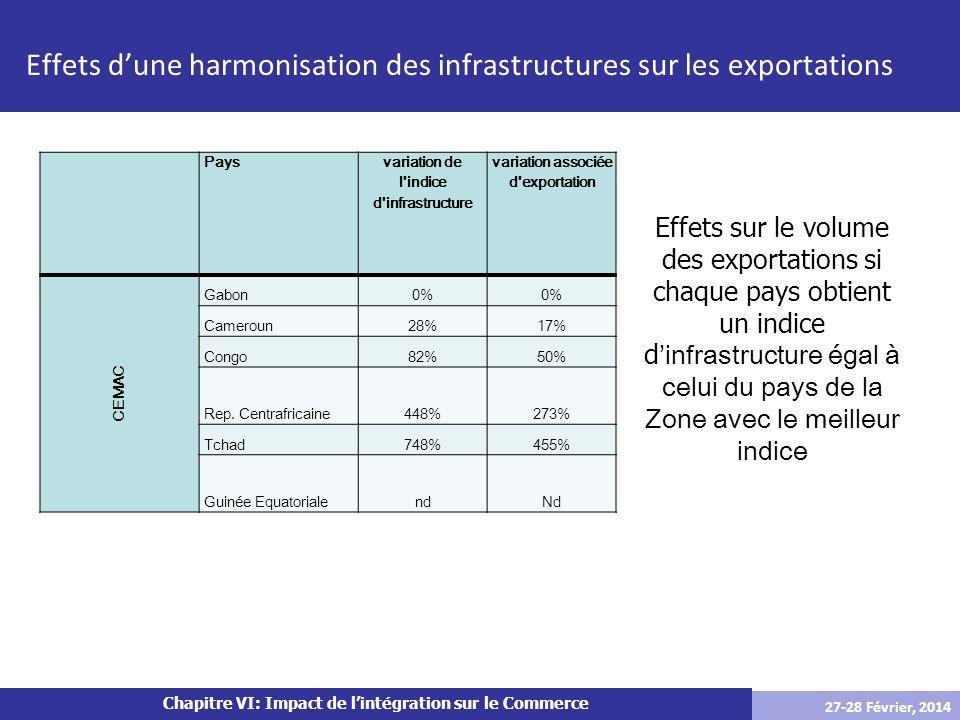 Chapitre VI: Impact de lintégration sur le Commerce Effets dune harmonisation des infrastructures sur les exportations Effets sur le volume des export