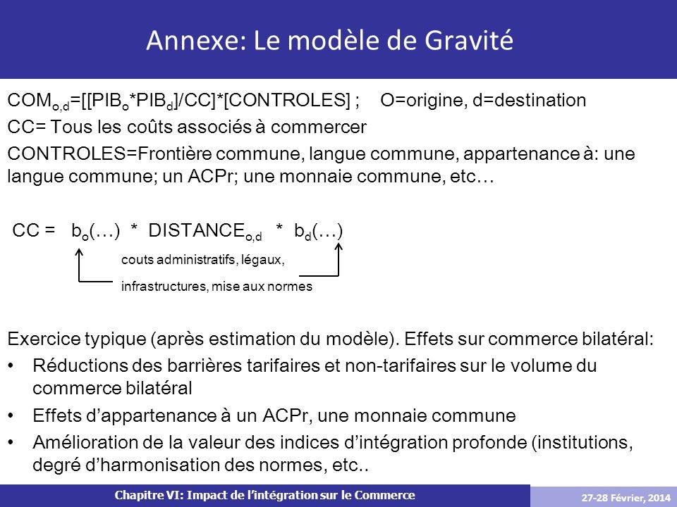 Chapitre VI: Impact de lintégration sur le Commerce COM o,d =[[PIB o *PIB d ]/CC]*[CONTROLES] ; O=origine, d=destination CC= Tous les coûts associés à