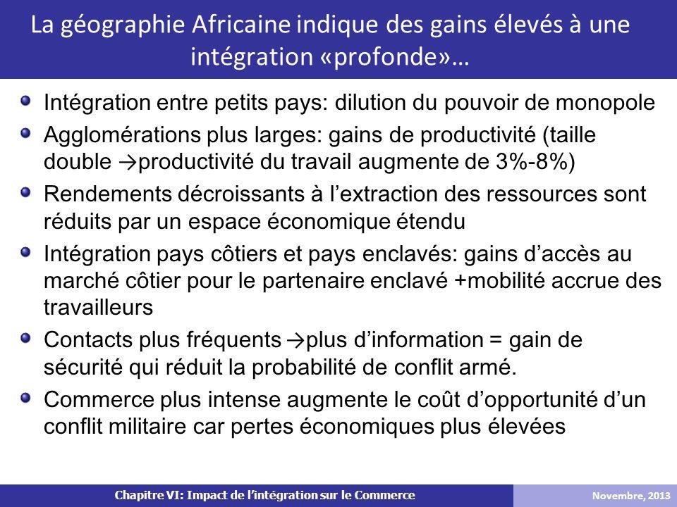 Chapitre VI: Impact de lintégration sur le Commerce Intégration entre petits pays: dilution du pouvoir de monopole Agglomérations plus larges: gains d
