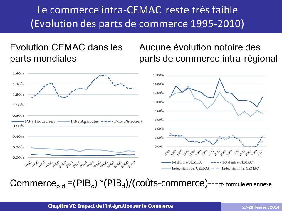 Chapitre VI: Impact de lintégration sur le Commerce Le commerce intra-CEMAC reste très faible (Evolution des parts de commerce 1995-2010) Evolution CE