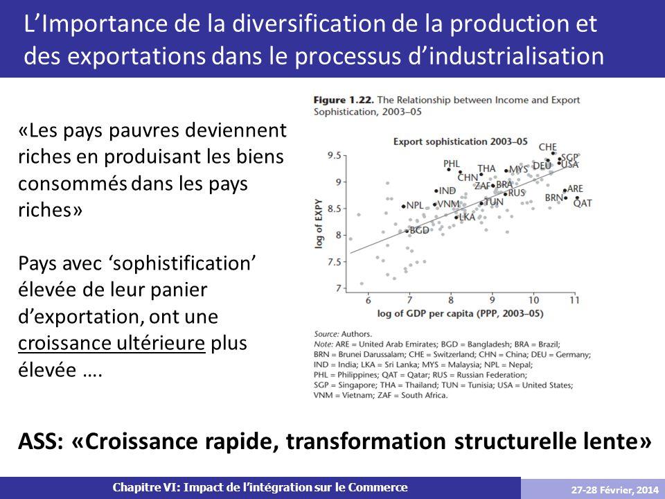 Chapitre VI: Impact de lintégration sur le Commerce LImportance de la diversification de la production et des exportations dans le processus dindustri