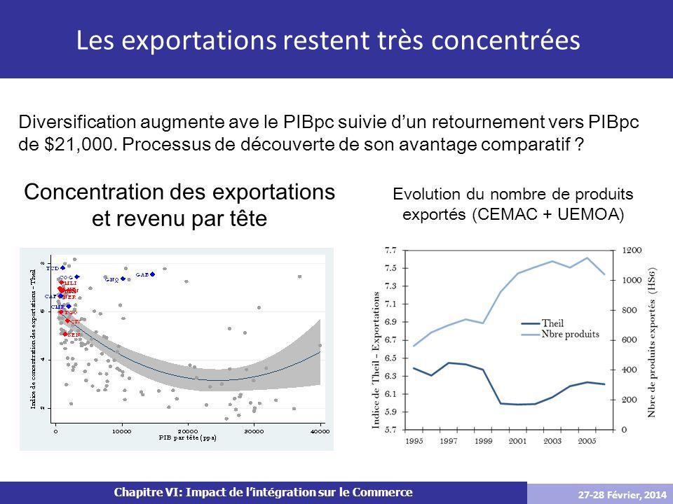 Chapitre VI: Impact de lintégration sur le Commerce Peu de nouveaux produits exportés (Averages by country and year over the 2000-2008 period) CountryNumber New Number Traded.