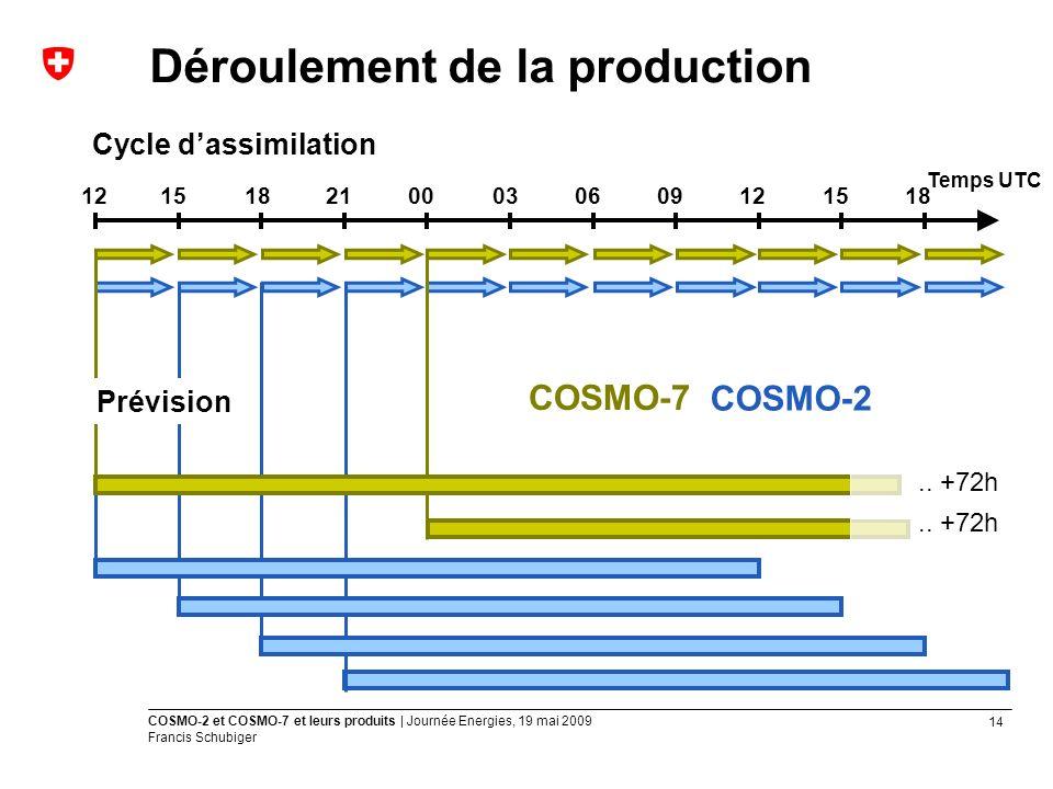 14 COSMO-2 et COSMO-7 et leurs produits | Journée Energies, 19 mai 2009 Francis Schubiger Déroulement de la production 1215182100030609121518 Cycle dassimilation COSMO-7 COSMO-2 Temps UTC..