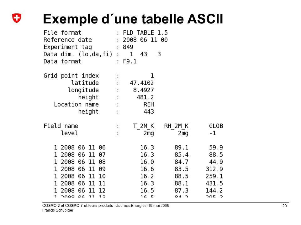 20 COSMO-2 et COSMO-7 et leurs produits | Journée Energies, 19 mai 2009 Francis Schubiger Exemple d´une tabelle ASCII