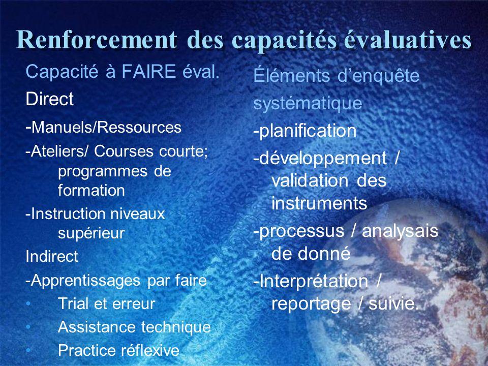 Renforcement des capacités évaluatives Capacité à FAIRE éval.