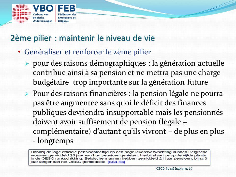 2ème pilier : maintenir le niveau de vie Généraliser et renforcer le 2ème pilier pour des raisons démographiques : la génération actuelle contribue ainsi à sa pension et ne mettra pas une charge budgétaire trop importante sur la génération future Pour des raisons financières : la pension légale ne pourra pas être augmentée sans quoi le déficit des finances publiques devriendra insupportable mais les pensionnés doivent avoir suffisement de pension (légale + complémentaire) dautant quils vivront – de plus en plus - longtemps OECD Social Indicators 10