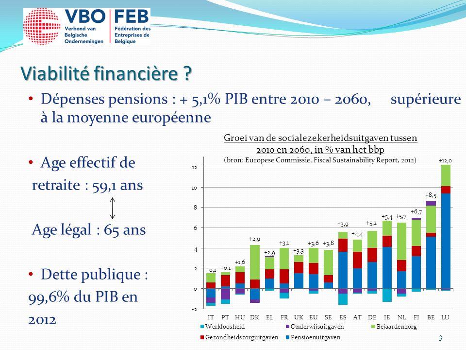 Viabilité financière ? Dépenses pensions : + 5,1% PIB entre 2010 – 2060, supérieure à la moyenne européenne Age effectif de retraite : 59,1 ans Age lé