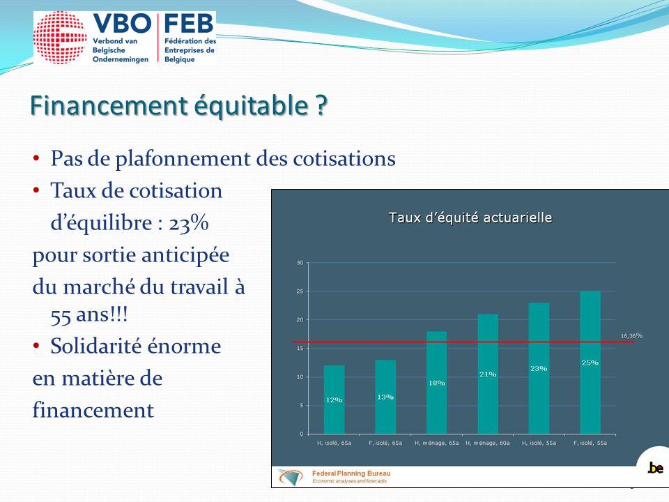 Financement équitable ? Pas de plafonnement des cotisations Taux de cotisation déquilibre : 23% pour sortie anticipée du marché du travail à 55 ans!!!