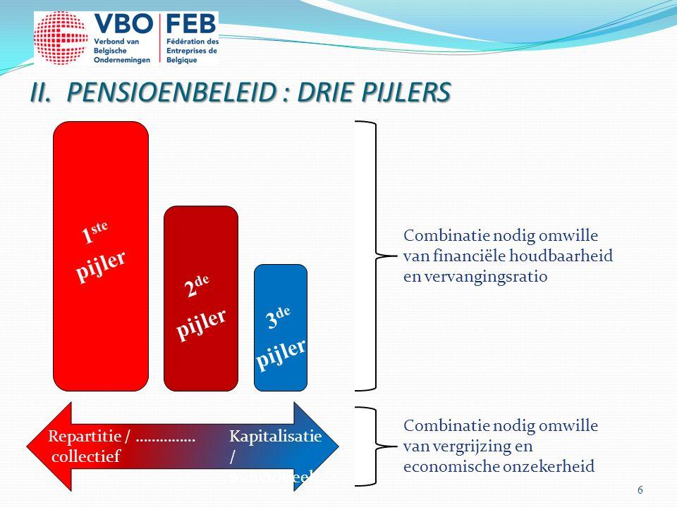 II. PENSIOENBELEID : DRIE PIJLERS 6 Combinatie nodig omwille van financiële houdbaarheid en vervangingsratio Combinatie nodig omwille van vergrijzing