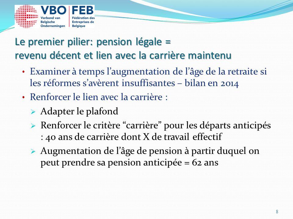 Le premier pilier: pension légale = revenu décent et lien avec la carrière maintenu Examiner à temps laugmentation de lâge de la retraite si les réfor