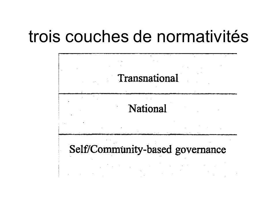 trois couches de normativités