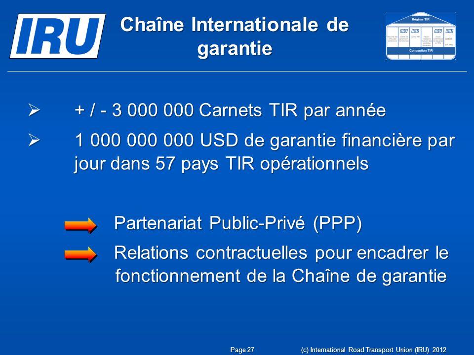 Chaîne Internationale de garantie + / - 3 000 000 Carnets TIR par année + / - 3 000 000 Carnets TIR par année 1 000 000 000 USD de garantie financière par jour dans 57 pays TIR opérationnels 1 000 000 000 USD de garantie financière par jour dans 57 pays TIR opérationnels Partenariat Public-Privé (PPP) Partenariat Public-Privé (PPP) Relations contractuelles pour encadrer le fonctionnement de la Chaîne de garantie Relations contractuelles pour encadrer le fonctionnement de la Chaîne de garantie Page 27 (c) International Road Transport Union (IRU) 2012