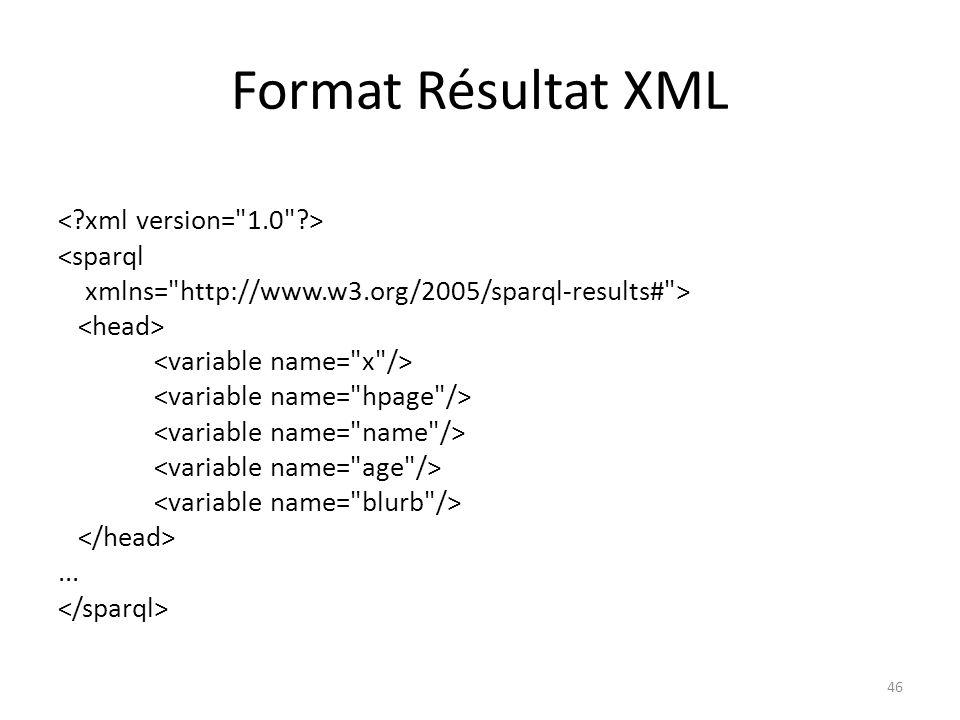 Format Résultat XML <sparql xmlns= http://www.w3.org/2005/sparql-results# >... 46