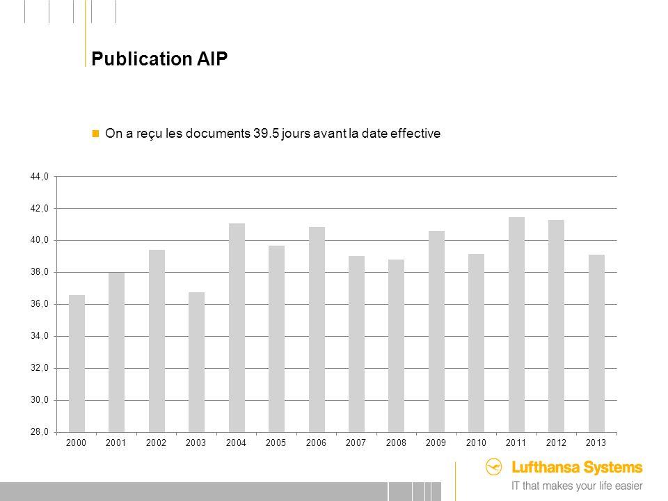 25.09.2012 Publication AIP On a reçu les documents 39.5 jours avant la date effective