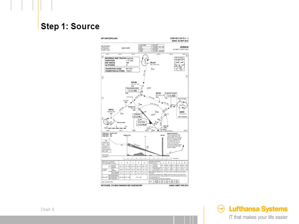 25.09.2012 AIP France Nous trouvons toutes les pièces de linformation qui sont nécessaire pour le codage FMS dans lAIP France Sauf…
