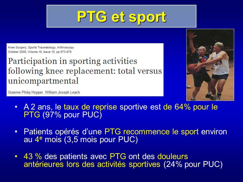 A 2 ans, le taux de reprise sportive est de 64% pour le PTG (97% pour PUC) Patients opérés dune PTG recommence le sport environ au 4 e mois (3,5 mois pour PUC) 43 % des patients avec PTG ont des douleurs antérieures lors des activités sportives (24% pour PUC) PTG et sport