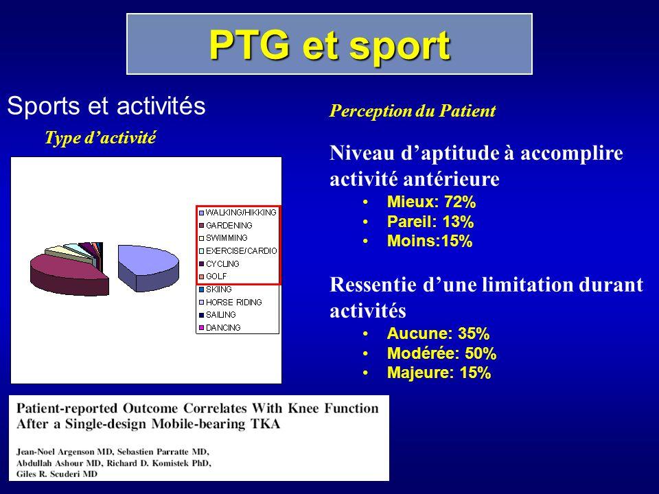 Sports et activités Type dactivité Perception du Patient Niveau daptitude à accomplire activité antérieure Mieux: 72% Pareil: 13% Moins:15% Ressentie dune limitation durant activités Aucune: 35% Modérée: 50% Majeure: 15% PTG et sport