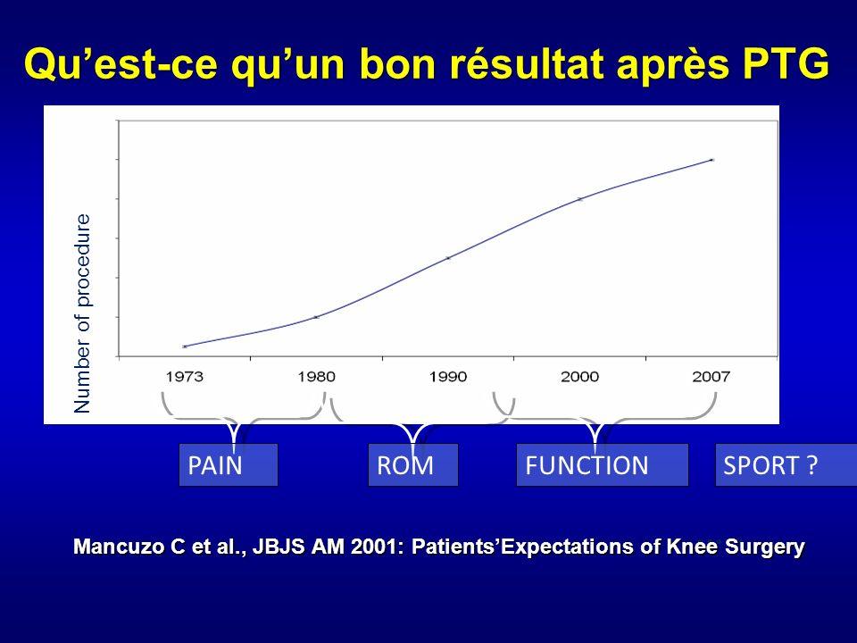 –Clinique –Radiographique –Etudes de survie et de qualité de vie Analyse objective et subjective Introduction IKS SF12 SF36 KOOS OXFORD WOMAC