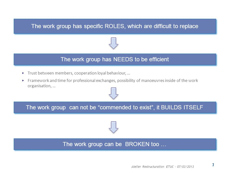 Atelier Restructuration ETUC - 07/03/2013 7 The work group has NEEDS to be efficient Trust between members, cooperation loyal behaviour, … Framework a