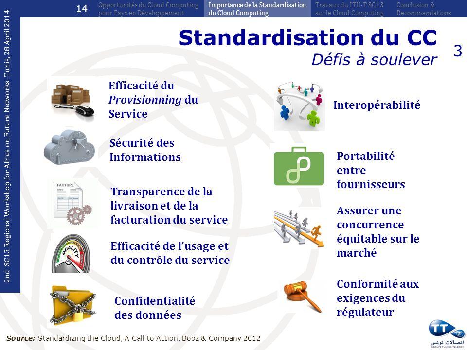 Standardisation du CC Défis à soulever 3 Efficacité du Provisionning du Service Sécurité des Informations Transparence de la livraison et de la factur