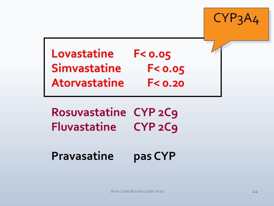 Jean-Louis Brazier 2 juin 2010 11 Lovastatine F< 0.05 SimvastatineF< 0.05 Atorvastatine F< 0.20 RosuvastatineCYP 2C9 Fluvastatine CYP 2C9 Pravasatine