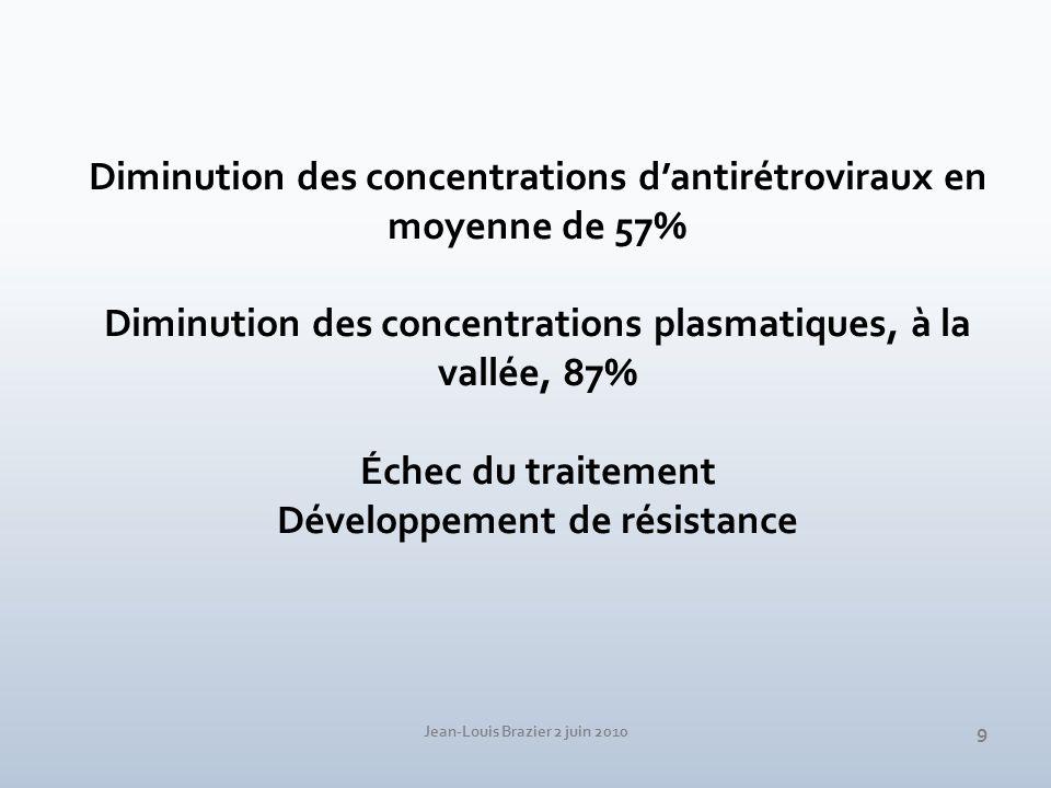 Jean-Louis Brazier 2 juin 2010 9 Diminution des concentrations dantirétroviraux en moyenne de 57% Diminution des concentrations plasmatiques, à la val