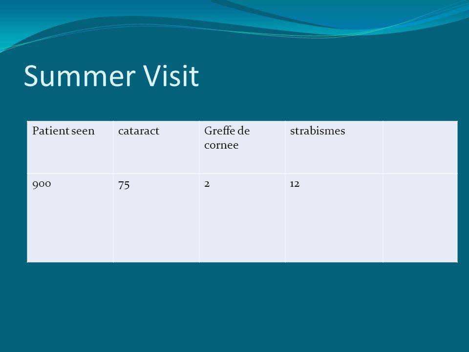 Summer Visit Patient seencataractGreffe de cornee strabismes 90075212