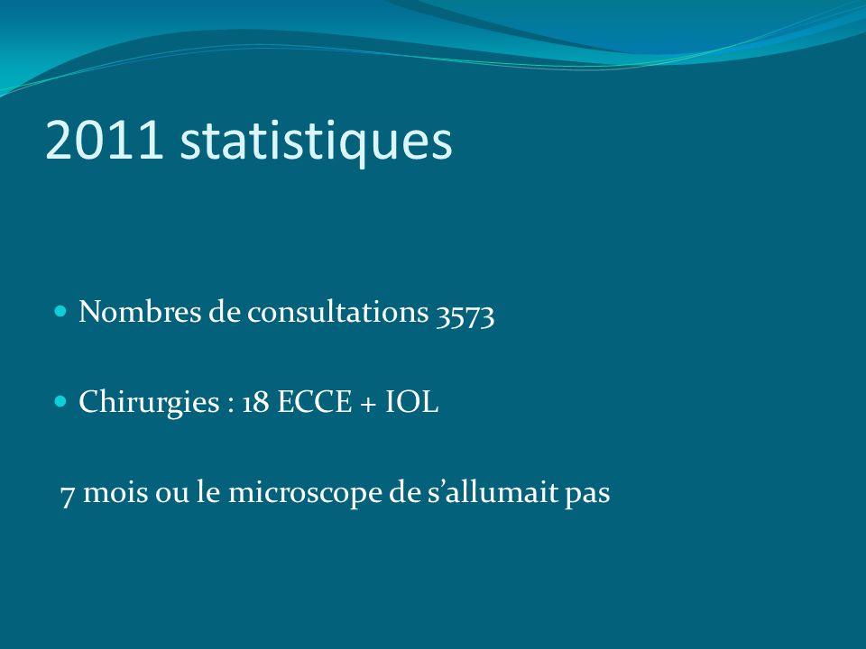 2011 statistiques Nombres de consultations 3573 Chirurgies : 18 ECCE + IOL 7 mois ou le microscope de sallumait pas