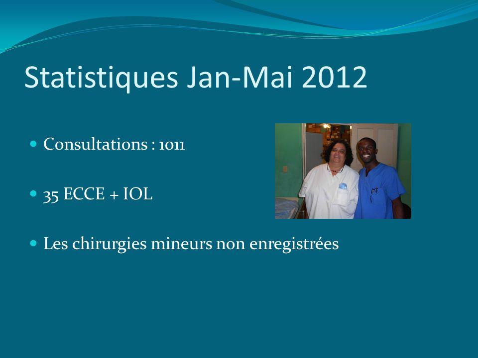 Statistiques Jan-Mai 2012 Consultations : 1011 35 ECCE + IOL Les chirurgies mineurs non enregistrées