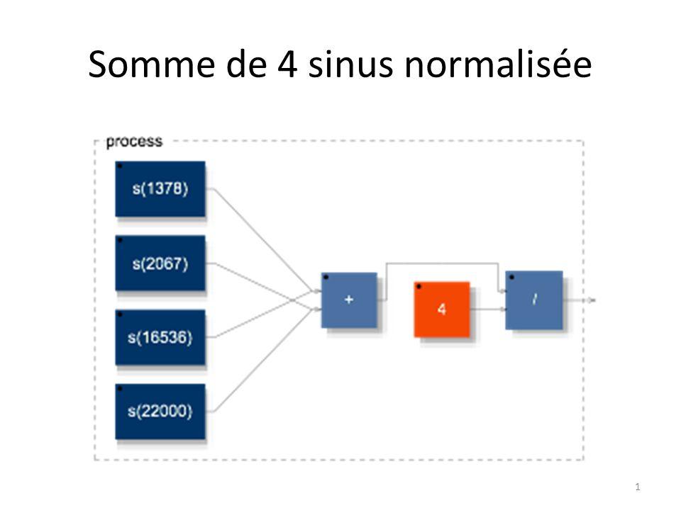 Somme de 4 sinus normalisée 1