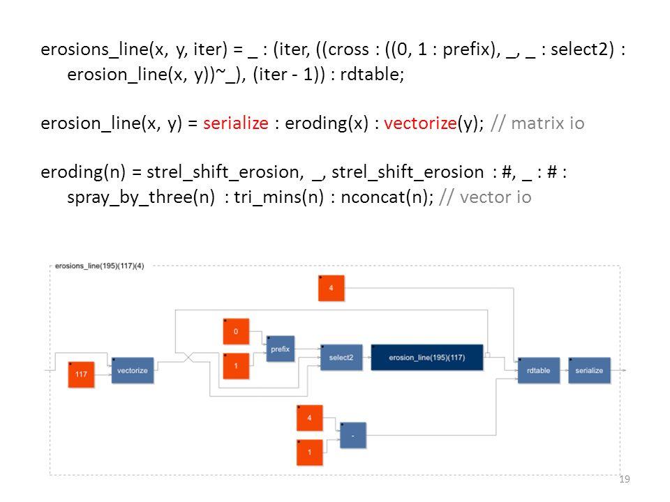 erosions_line(x, y, iter) = _ : (iter, ((cross : ((0, 1 : prefix), _, _ : select2) : erosion_line(x, y))~_), (iter - 1)) : rdtable; erosion_line(x, y) = serialize : eroding(x) : vectorize(y); // matrix io eroding(n) = strel_shift_erosion, _, strel_shift_erosion : #, _ : # : spray_by_three(n) : tri_mins(n) : nconcat(n); // vector io 19