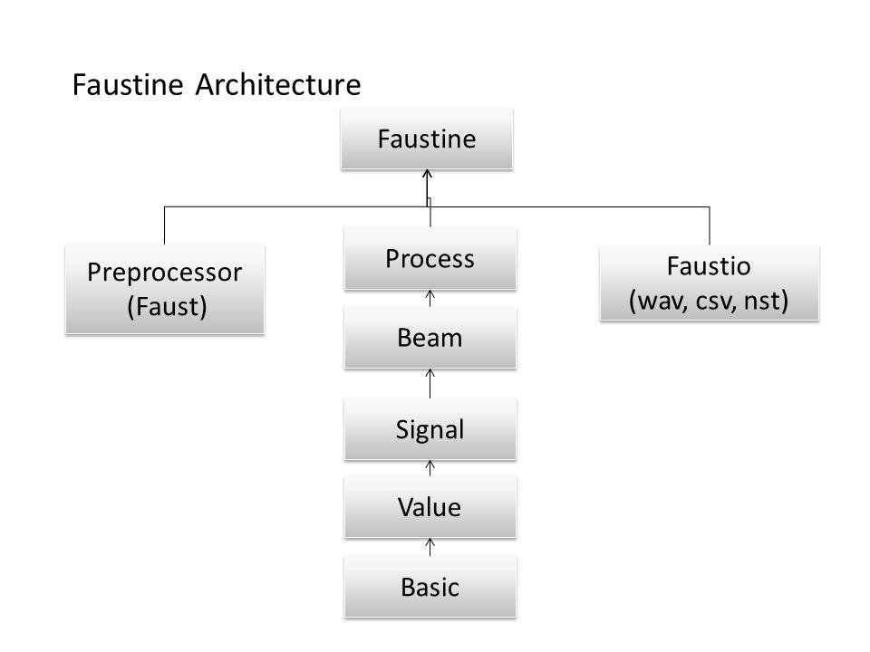 Beam Signal Value Basic Preprocessor (Faust) Preprocessor (Faust) Process Faustio (wav, csv, nst) Faustio (wav, csv, nst) Faustine Faustine Architecture