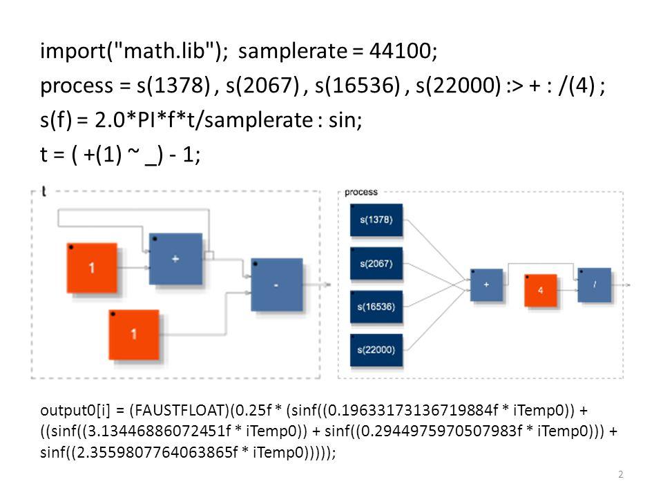 import( math.lib ); samplerate = 44100; process = s(1378), s(2067), s(16536), s(22000) :> + : /(4) ; s(f) = 2.0*PI*f*t/samplerate : sin; t = ( +(1) ~ _) - 1; 2 output0[i] = (FAUSTFLOAT)(0.25f * (sinf((0.19633173136719884f * iTemp0)) + ((sinf((3.13446886072451f * iTemp0)) + sinf((0.2944975970507983f * iTemp0))) + sinf((2.3559807764063865f * iTemp0)))));