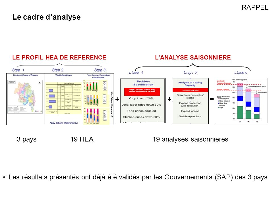 Le cadre danalyse OUTCOME ANALYSIS Etape 4 Etape 5 Etape 6 Compiled from data collected during seasonal assessments or monitoring Data collected during baseline + + = LE PROFIL HEA DE REFERENCE LANALYSE SAISONNIERE 3 pays19 HEA19 analyses saisonnières Les résultats présentés ont déjà été validés par les Gouvernements (SAP) des 3 pays RAPPEL