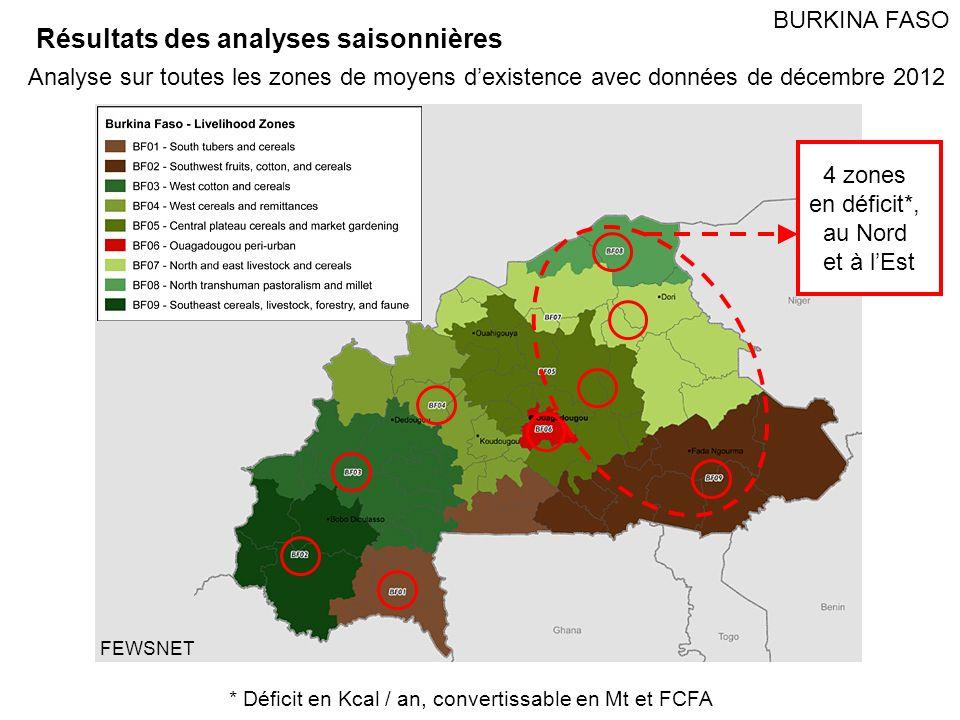 Pays Nombre de personnes affectées Besoins en vivres Mt (base Kcal) Equivalent en déficit de revenu (x1000 FCFA) Mali518,11515,0094,682,593 Burkina Faso442,1168,0222,731,533 Sénégal000 MauritanieRévision en cours TchadRévision en cours NigerAnalyse en cours NigeriaAnalyse en cours TOTAL960,23123,0317,414,162 Tableau récapitulatif Analyses disponibles en février 2013 Mise à jour prévue en avril pour tous les pays Seul le Burkina Faso a une couverture nationale