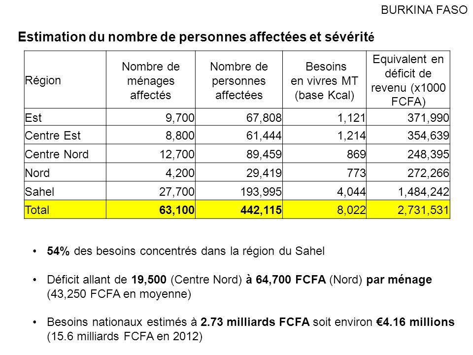 Exemple de déficit saisonnier dans lOudalan, Sahel % besoins énergétiques mensuels 20122013 Dépense totale Déficit BURKINA FASO Ménages très pauvres (20% de la population) Déficit de 40 à 60% des besoins de juin à septembre 2013