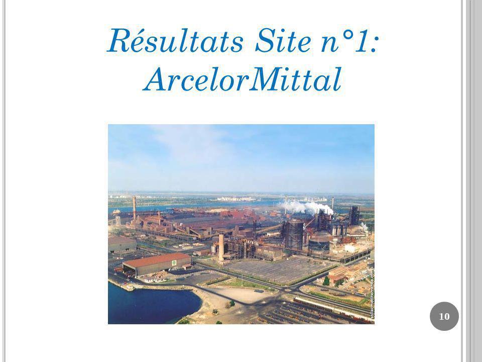 10 Résultats Site n°1: ArcelorMittal